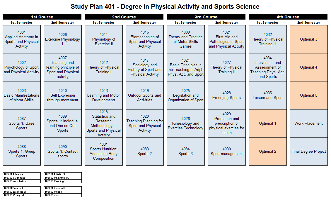 Study plan  National Institute of Physical Education and